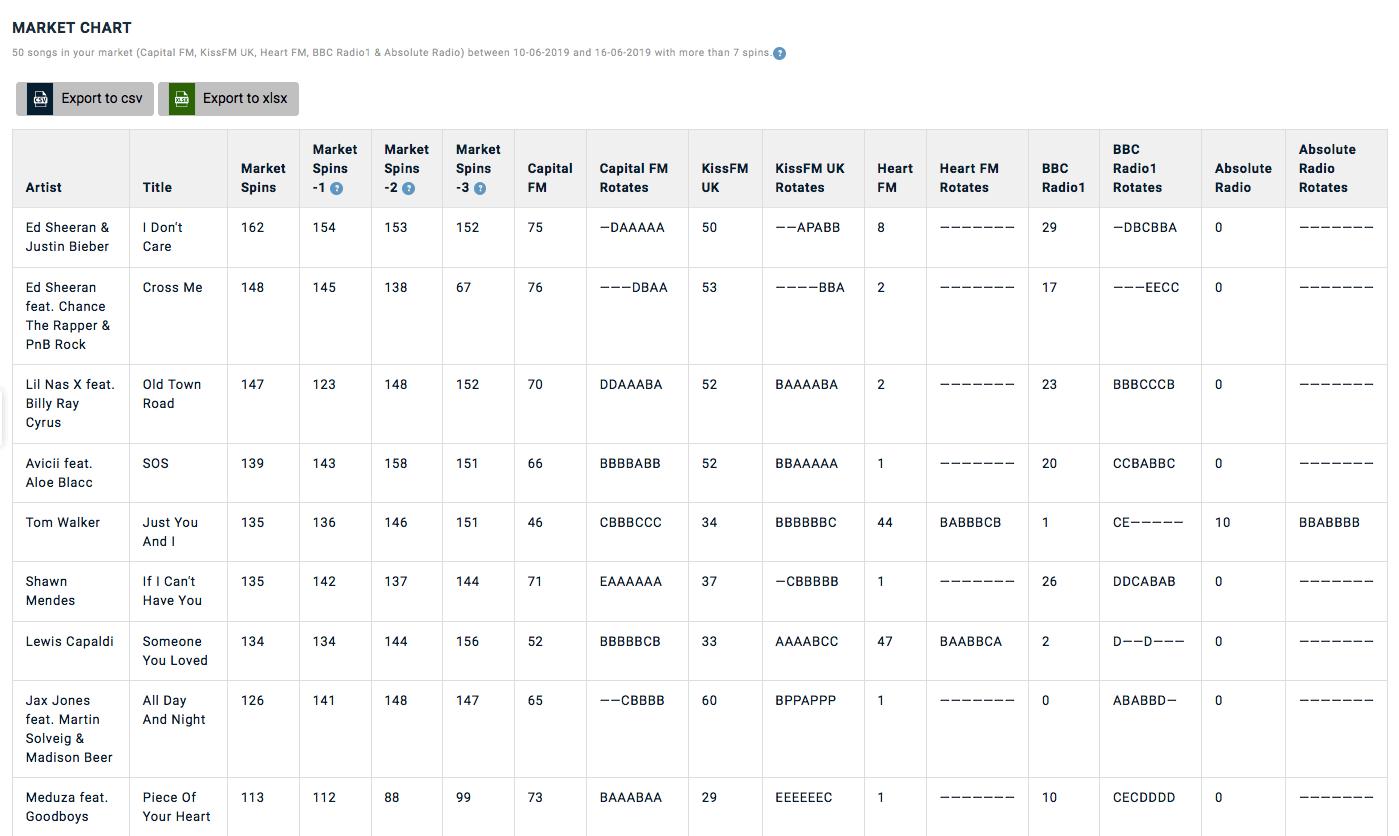 RadioAnalyzer market chart